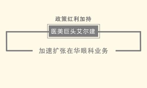 政策红利加持 医美巨头艾尔建加速扩张在华眼科业务